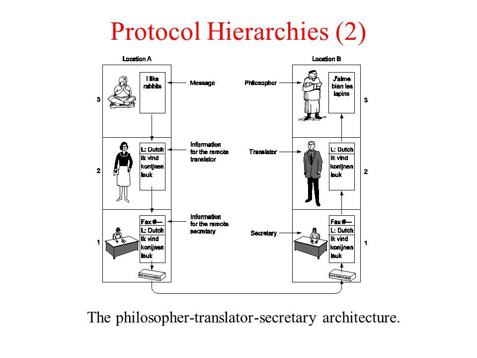 Protocol Hierarchies (2) The philosopher-translator-secretary architecture.