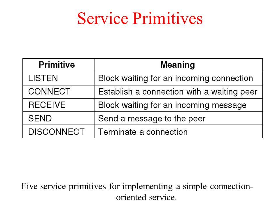 Service Primitives Five service primitives for implementing a simple connection- oriented service.