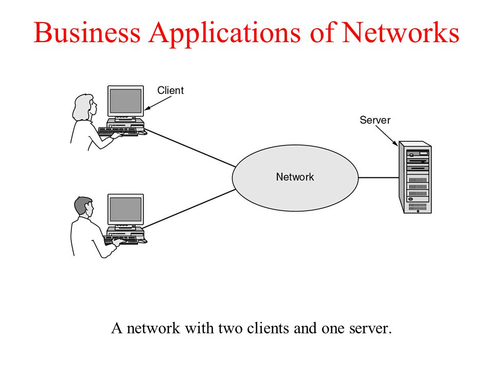 Business Applications of Networks A network with two clients and one server.