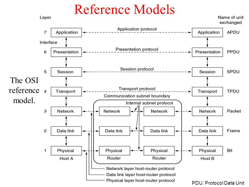 Reference Models The OSI reference model. PDU: Protocol Data Unit