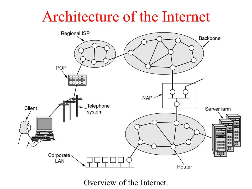 Architecture of the Internet Overview of the Internet.