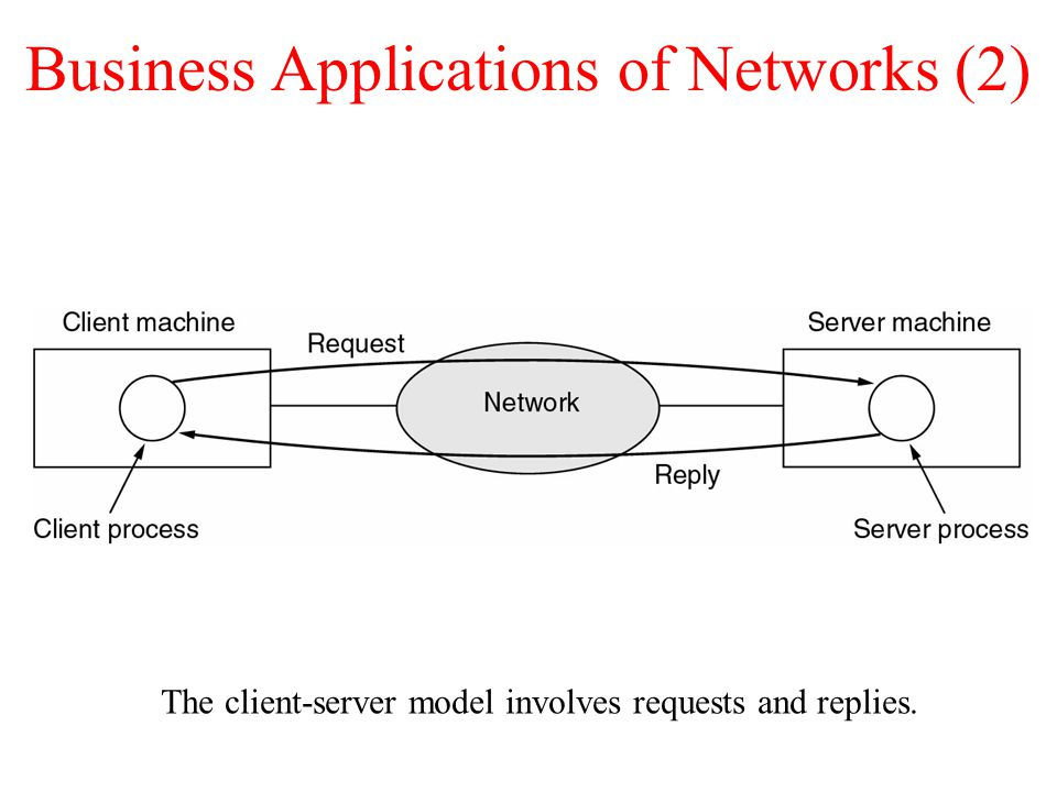 Business Applications of Networks (2) The client-server model involves requests and replies.