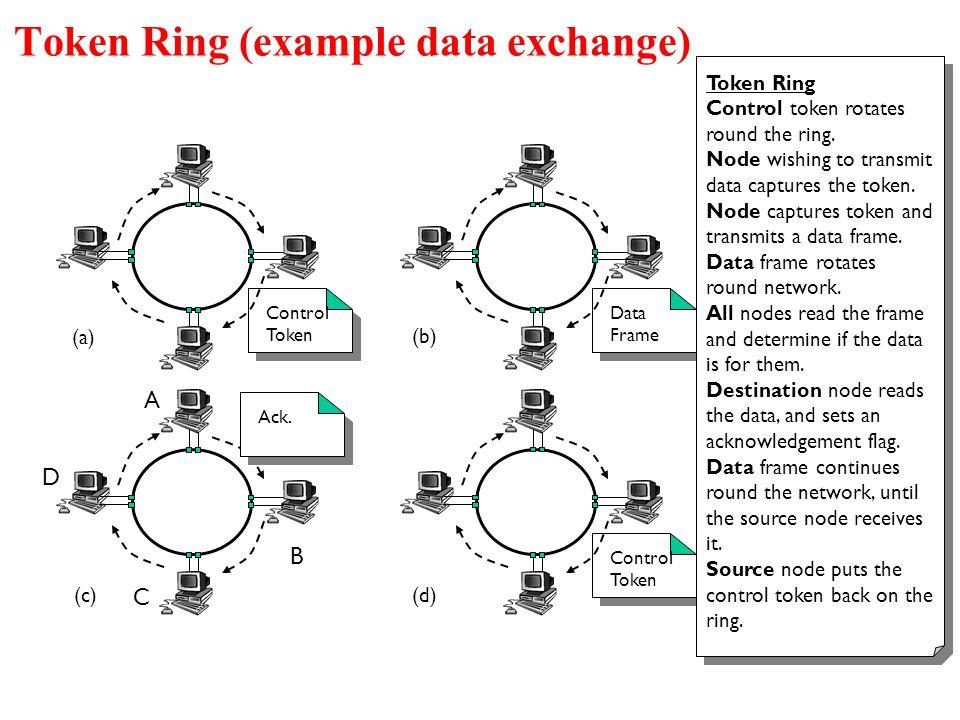Token Ring (example data exchange) Control Token (a) Data Frame (b) Control Token (d) Ack. A D C B (c) Token Ring Control token rotates round the ring