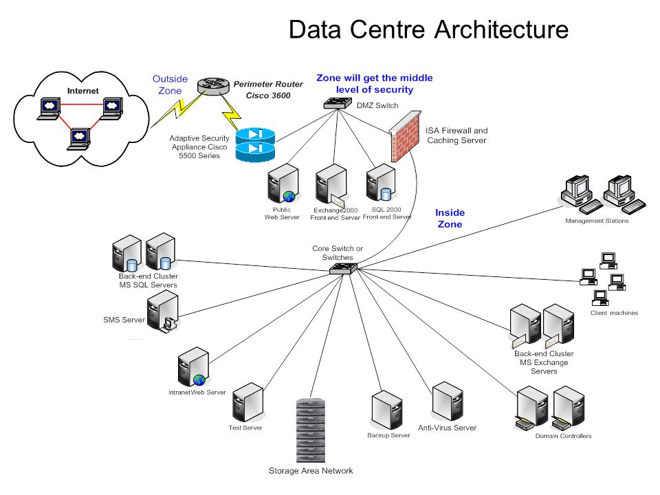 Data Centre Architecture