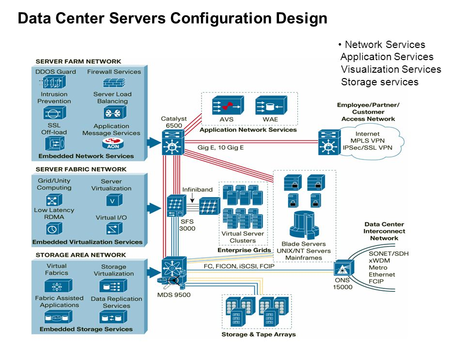 Data Center Servers Configuration Design Network Services Application Services Visualization Services Storage services