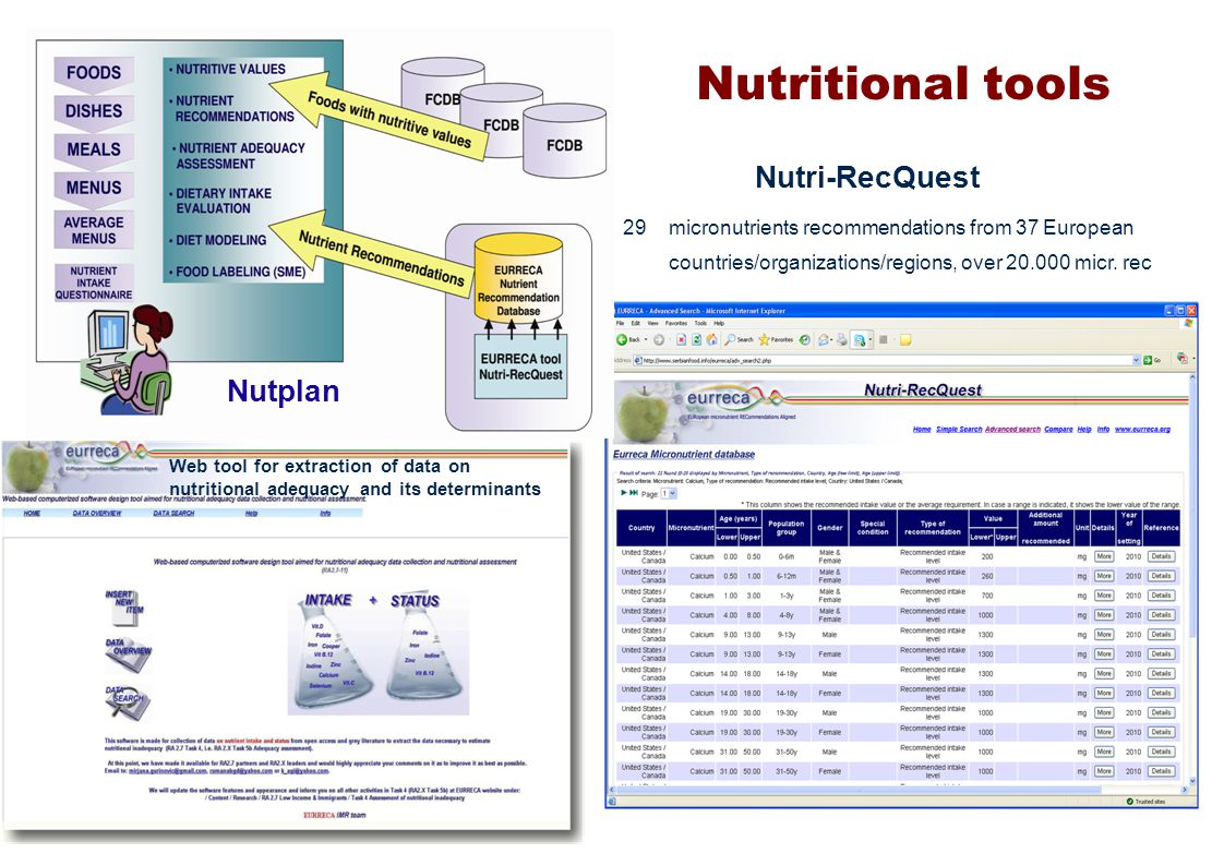 Nutritional tools Nutplan Web tool for extraction of data on nutritional adequacy and its determinants 29micronutrients recommendations from 37 European countries/organizations/regions, over 20.000 micr.