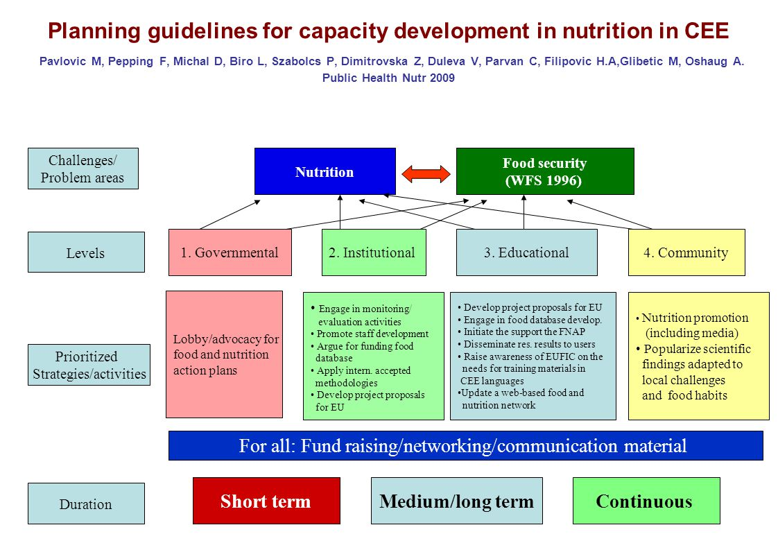 Planning guidelines for capacity development in nutrition in CEE Pavlovic M, Pepping F, Michal D, Biro L, Szabolcs P, Dimitrovska Z, Duleva V, Parvan