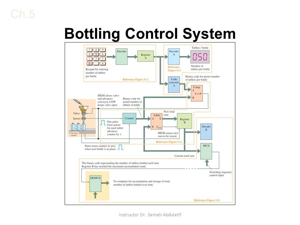 Ch.5 Bottling Control System Instructor Dr. Sameh Abdulatif