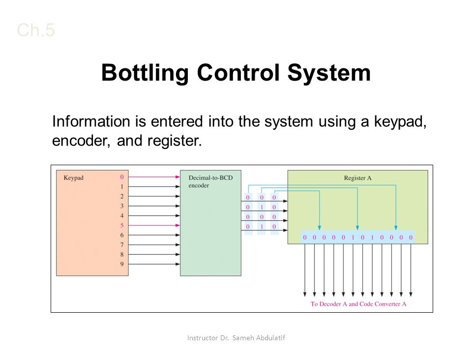 Ch.5 Bottling Control System Information is entered into the system using a keypad, encoder, and register.