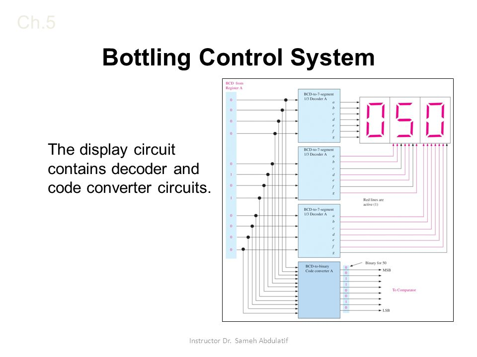 Ch.5 Bottling Control System The display circuit contains decoder and code converter circuits. Instructor Dr. Sameh Abdulatif
