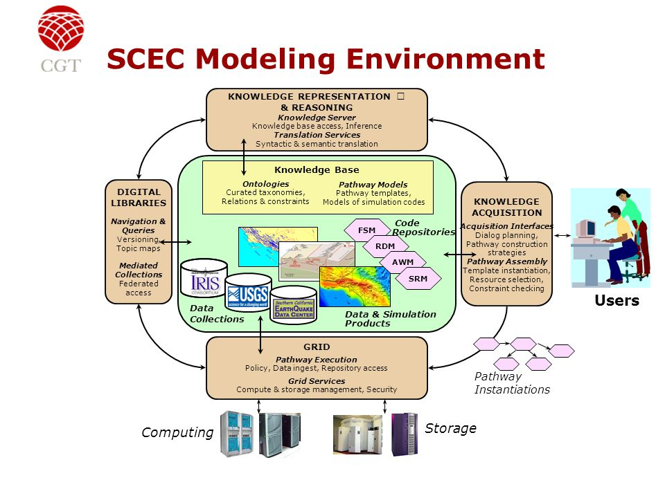 SCEC Modeling Environment Knowledge Base Ontologies Curated taxonomies, Relations & constraints Pathway Models Pathway templates, Models of simulation codes Code Repositories Data & Simulation Products Data Collections FSM RDM AWM SRM Storage GRID Pathway Execution Policy, Data ingest, Repository access Grid Services Compute & storage management, Security DIGITAL LIBRARIES Navigation & Queries Versioning, Topic maps Mediated Collections Federated access KNOWLEDGE ACQUISITION Acquisition Interfaces Dialog planning, Pathway construction strategies Pathway Assembly Template instantiation, Resource selection, Constraint checking KNOWLEDGE REPRESENTATION & REASONING Knowledge Server Knowledge base access, Inference Translation Services Syntactic & semantic translation Pathway Instantiations Computing Users