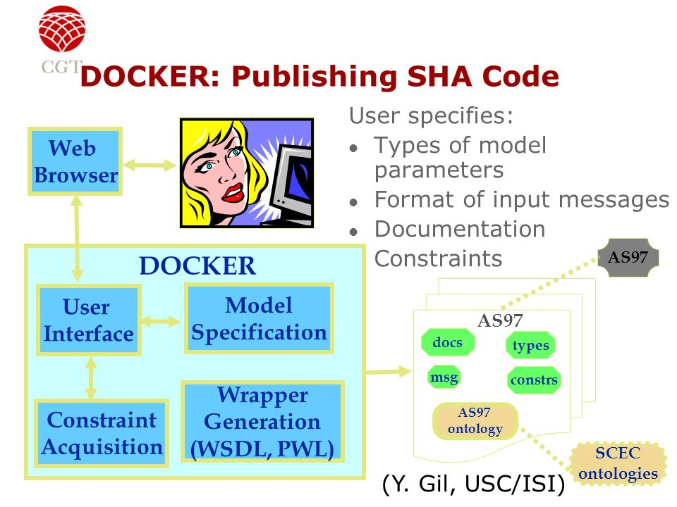 DOCKER: Publishing SHA Code SCEC ontologies AS97 msg types AS97 ontology constrs docs User specifies: l Types of model parameters l Format of input me