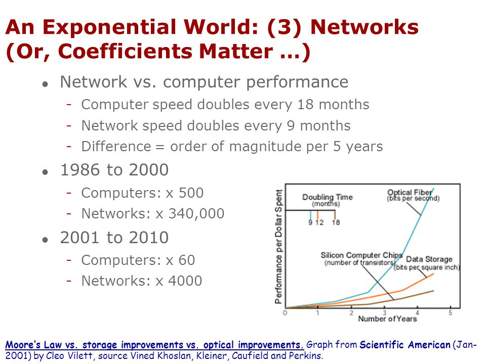 An Exponential World: (3) Networks (Or, Coefficients Matter …) l Network vs. computer performance -Computer speed doubles every 18 months -Network spe