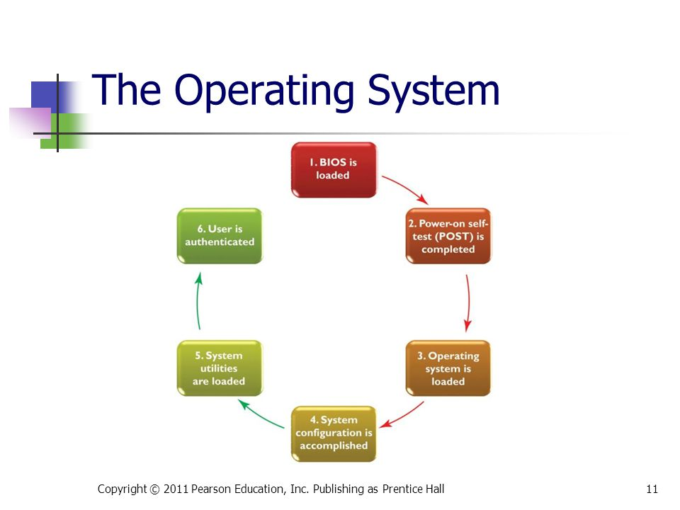 Copyright © 2011 Pearson Education, Inc. Publishing as Prentice Hall11 The Operating System