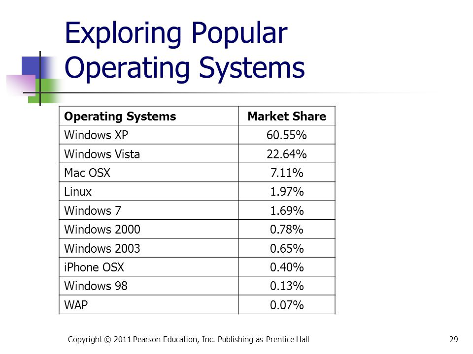 Exploring Popular Operating Systems Copyright © 2011 Pearson Education, Inc. Publishing as Prentice Hall29 Operating SystemsMarket Share Windows XP60.