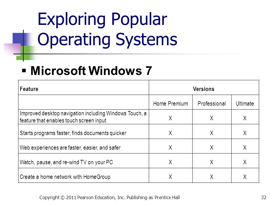 Exploring Popular Operating Systems Copyright © 2011 Pearson Education, Inc. Publishing as Prentice Hall32 FeatureVersions Home PremiumProfessionalUlt