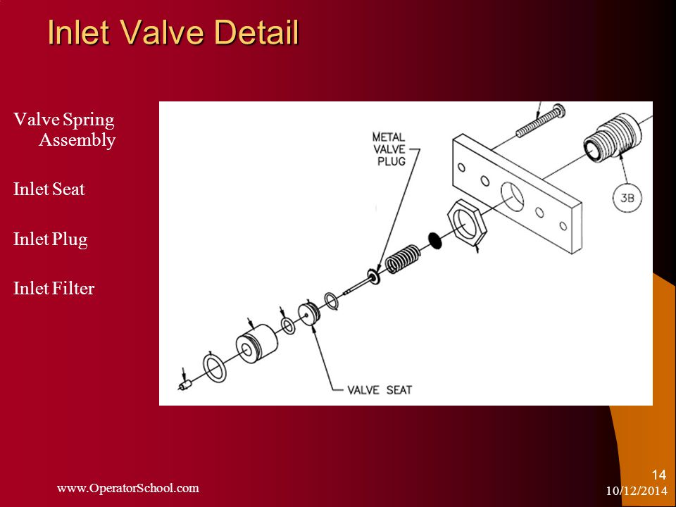 10/12/2014 www.OperatorSchool.com 14 Inlet Valve Detail Valve Spring Assembly Inlet Seat Inlet Plug Inlet Filter