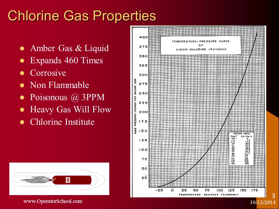 10/12/2014 www.OperatorSchool.com 3 Chlorine Gas Properties Amber Gas & Liquid Expands 460 Times Corrosive Non Flammable Poisonous @ 3PPM Heavy Gas Will Flow Chlorine Institute
