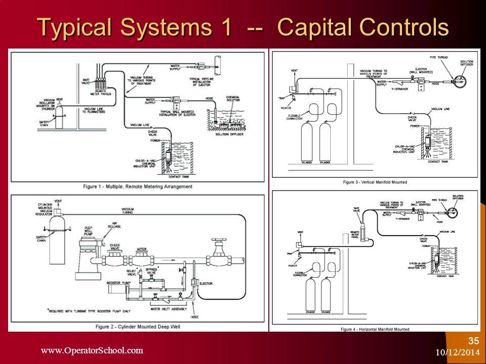 10/12/2014 www.OperatorSchool.com 35 Typical Systems 1 -- Capital Controls