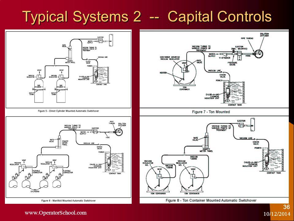 10/12/2014 www.OperatorSchool.com 36 Typical Systems 2 -- Capital Controls