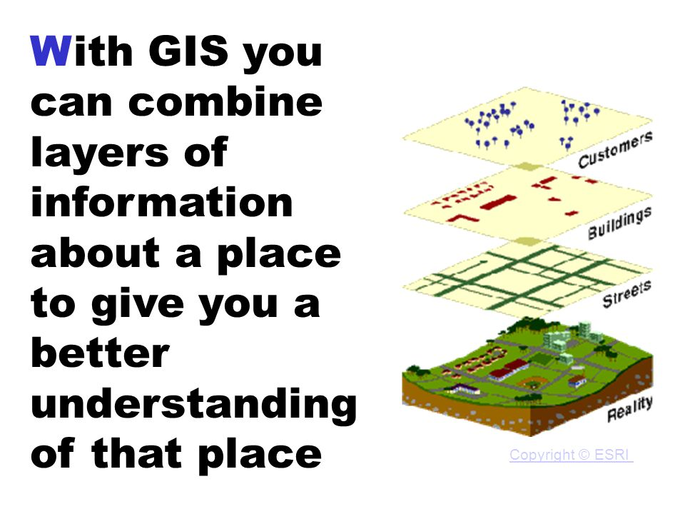 With GIS you can combine layers of information about a place to give you a better understanding of that place Copyright © ESRI