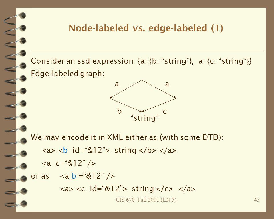CIS 670 Fall 2001 (LN 5)43 Node-labeled vs.