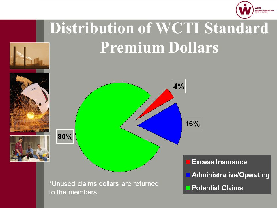 Distribution of WCTI Standard Premium Dollars *Unused claims dollars are returned to the members.