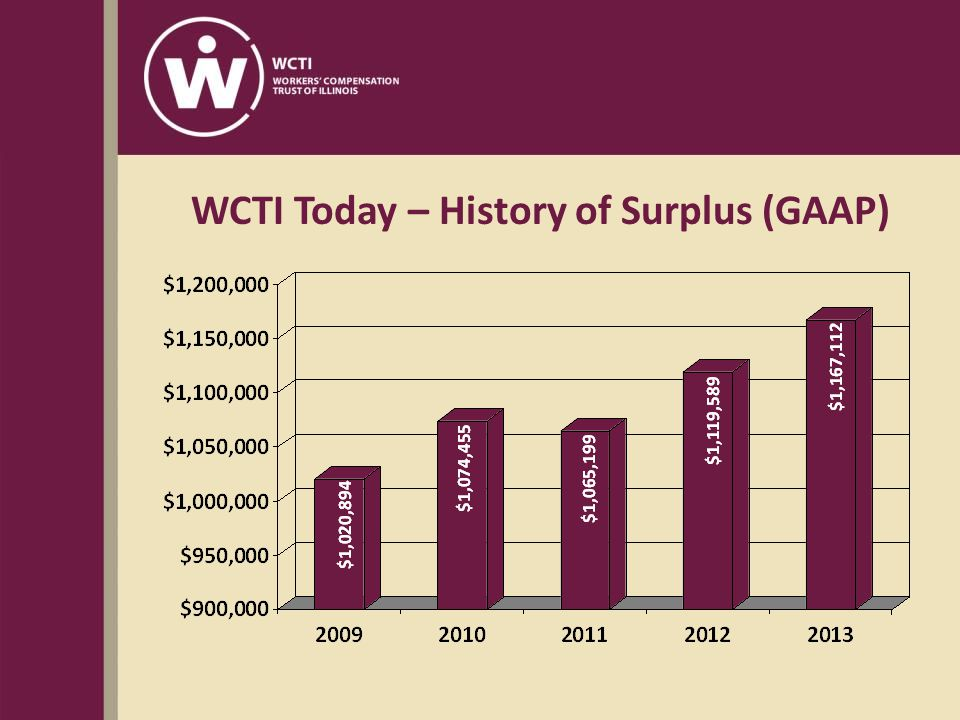 WCTI Today – History of Surplus (GAAP)