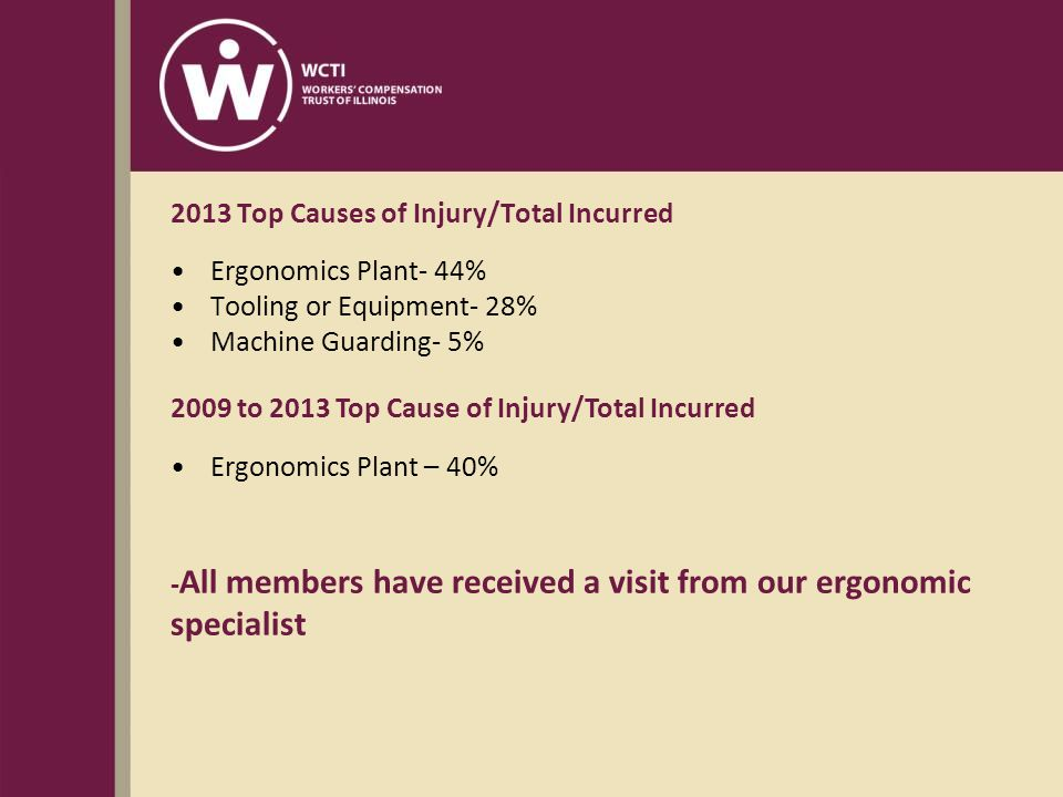 2013 Top Causes of Injury/Total Incurred Ergonomics Plant- 44% Tooling or Equipment- 28% Machine Guarding- 5% 2009 to 2013 Top Cause of Injury/Total Incurred Ergonomics Plant – 40% - All members have received a visit from our ergonomic specialist