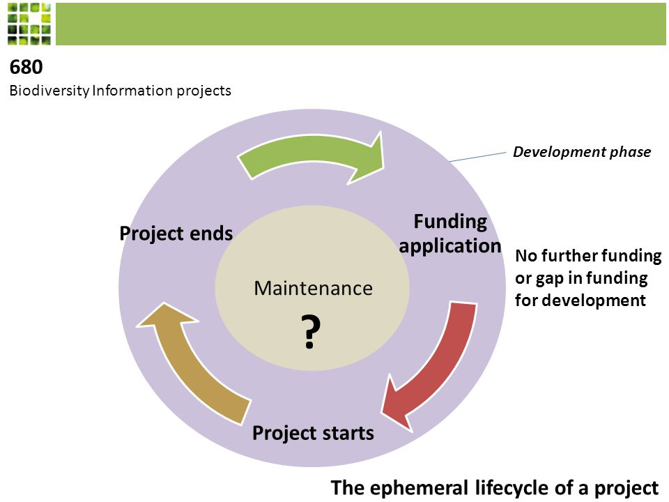 Maintenance Funding application Project starts Project ends Development phase No further funding or gap in funding for development .