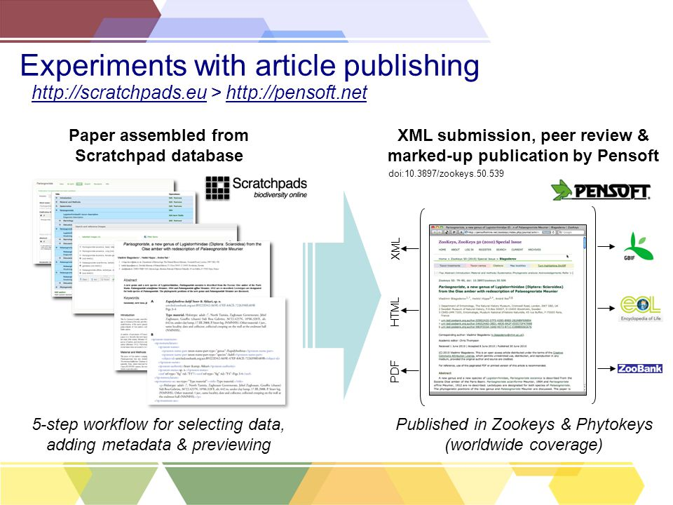 Experiments with article publishing Paper assembled from Scratchpad database XML submission, peer review & marked-up publication by Pensoft 5-step wor