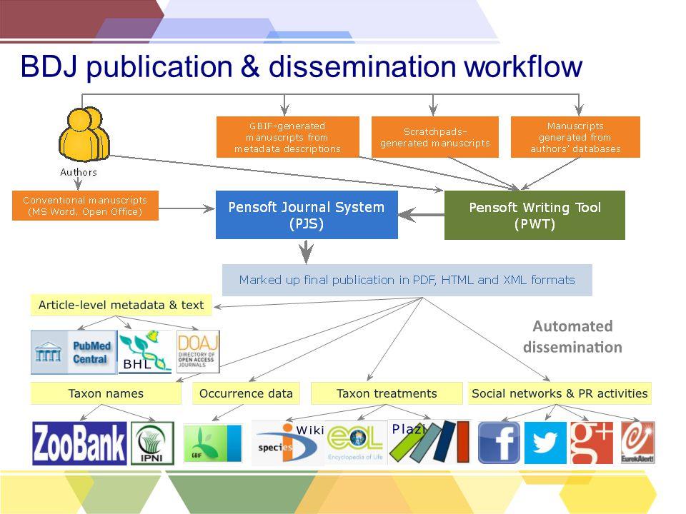 BDJ publication & dissemination workflow