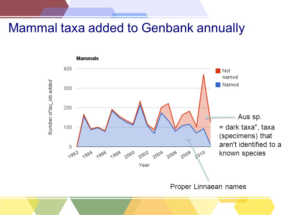 Mammal taxa added to Genbank annually Proper Linnaean names Aus sp.