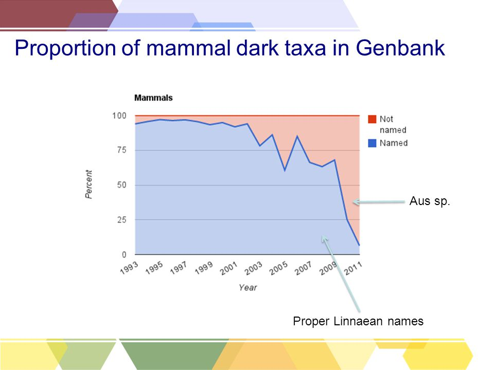 Proportion of mammal dark taxa in Genbank Proper Linnaean names Aus sp.