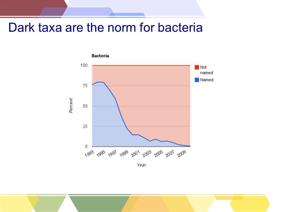 Dark taxa are the norm for bacteria