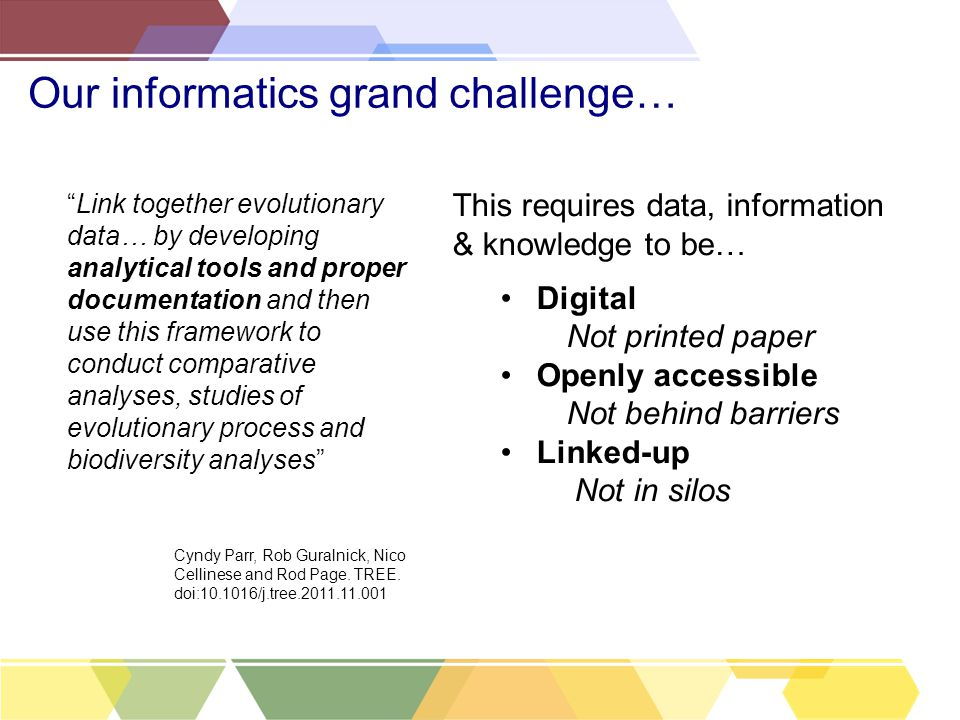 Our informatics grand challenge… Cyndy Parr, Rob Guralnick, Nico Cellinese and Rod Page. TREE. doi:10.1016/j.tree.2011.11.001 This requires data, info