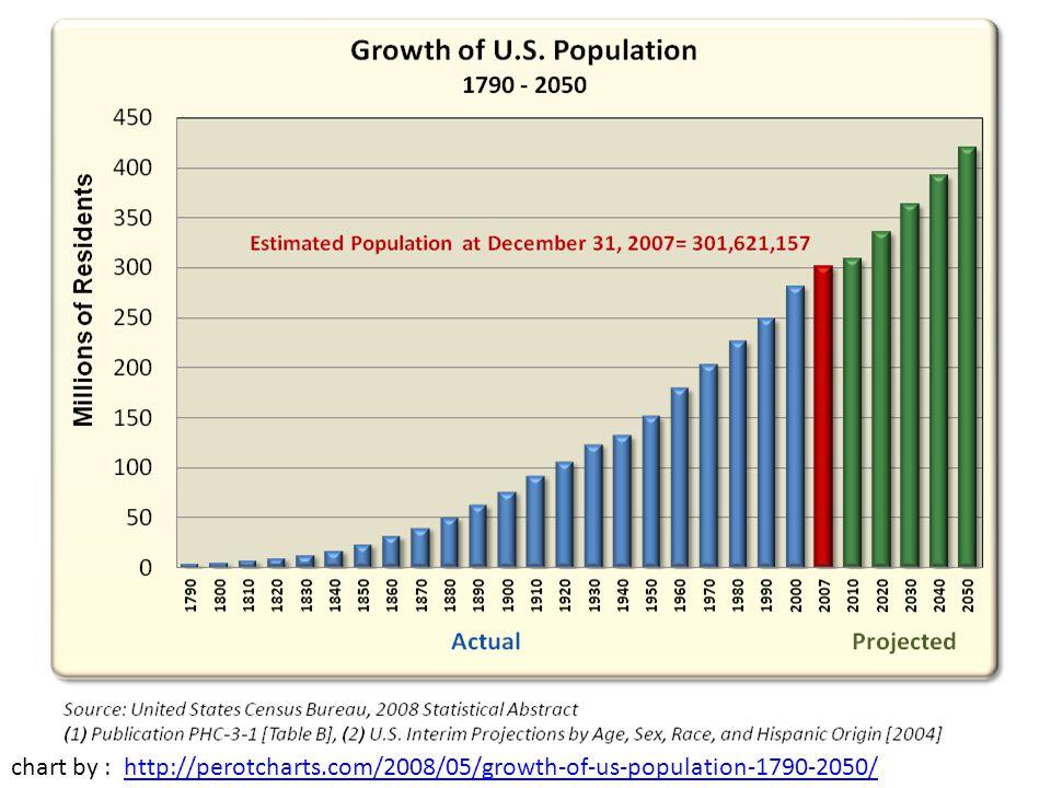 http://8020vision.com/2010/06/21/the-real-population-problem/