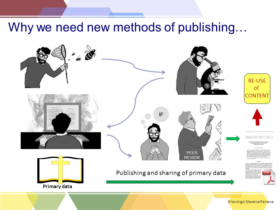 Why we need new methods of publishing… Primary data Drawings: Slavena Peneva Publishing and sharing of primary data RE-USE of CONTENT