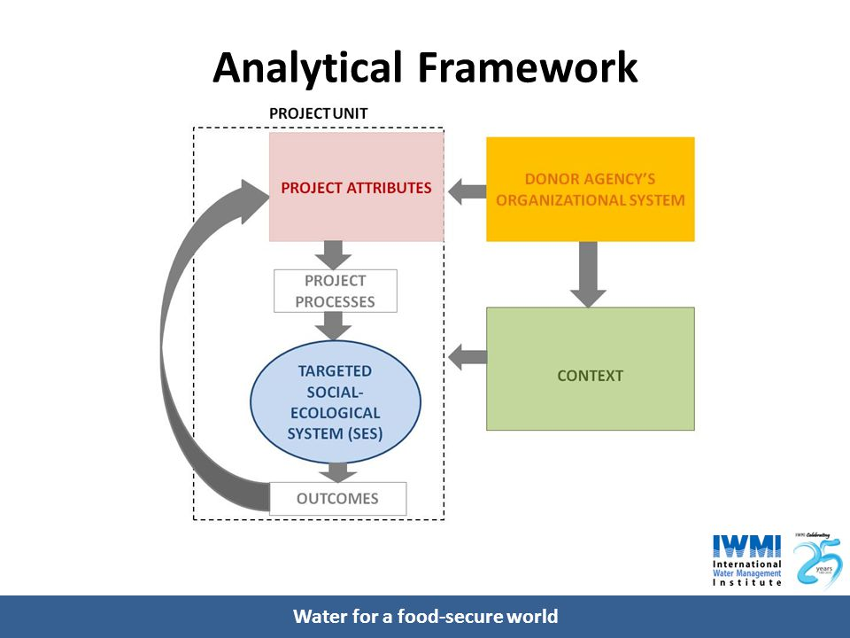Water for a food-secure world Analytical Framework
