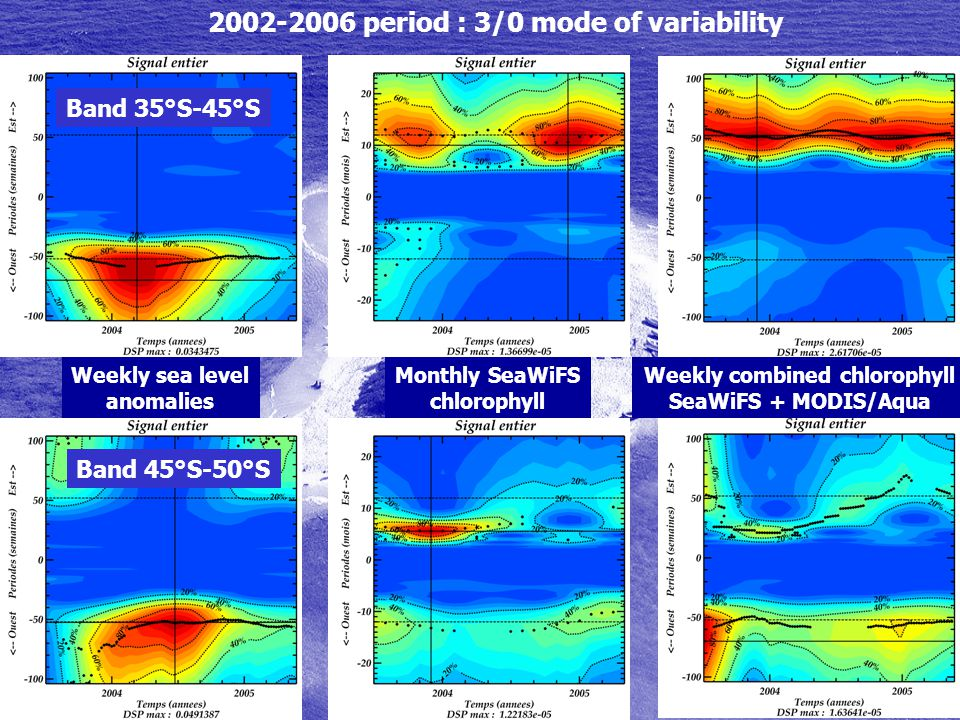 Band 45°S-50°S Weekly sea level anomalies Band 35°S-45°S Weekly combined chlorophyll SeaWiFS + MODIS/Aqua Monthly SeaWiFS chlorophyll 2002-2006 period : 3/0 mode of variability