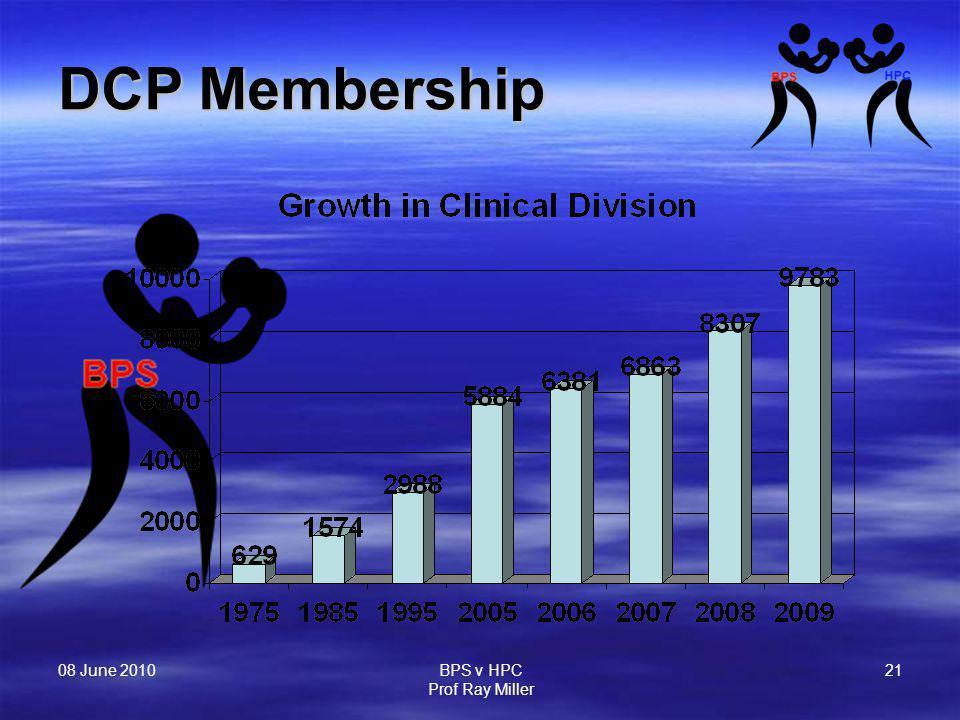 08 June 2010 BPS v HPC Prof Ray Miller 21 DCP Membership