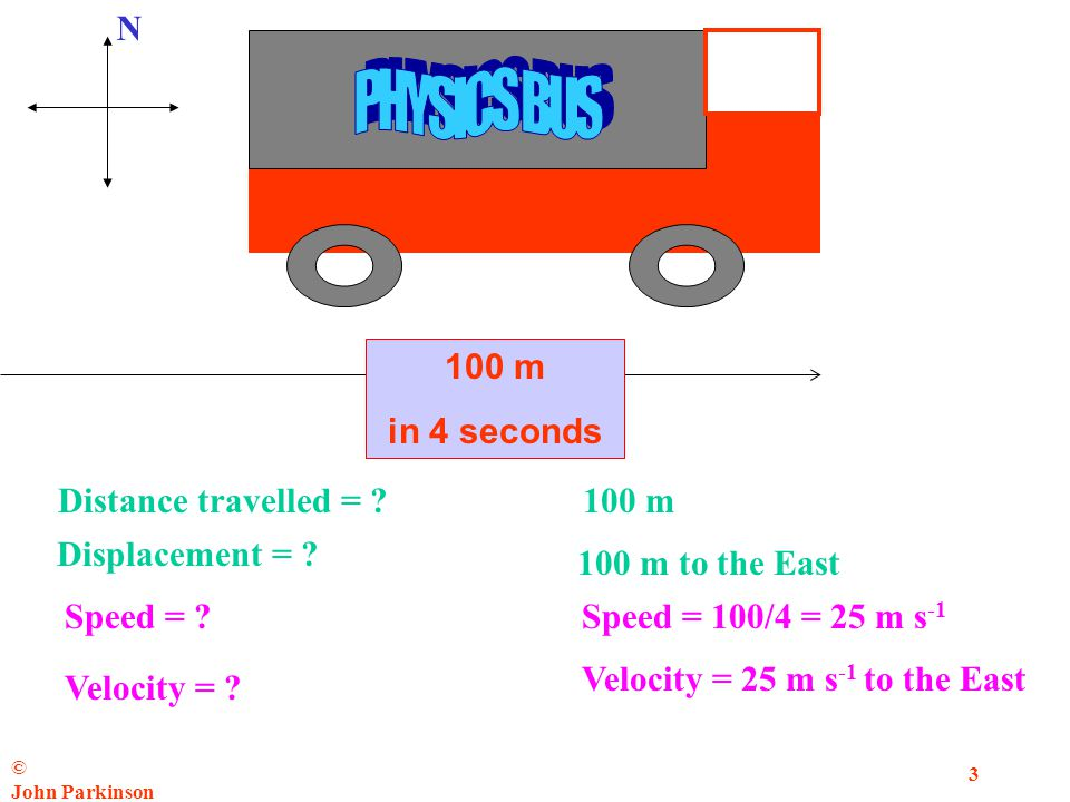 © John Parkinson 3 N 100 m in 4 seconds Distance travelled = ?100 m Displacement = .
