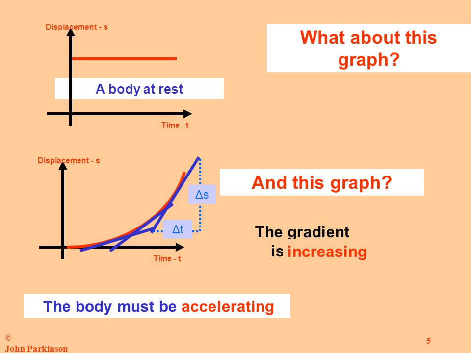 © John Parkinson 5 Displacement - s Time - t What about this graph.
