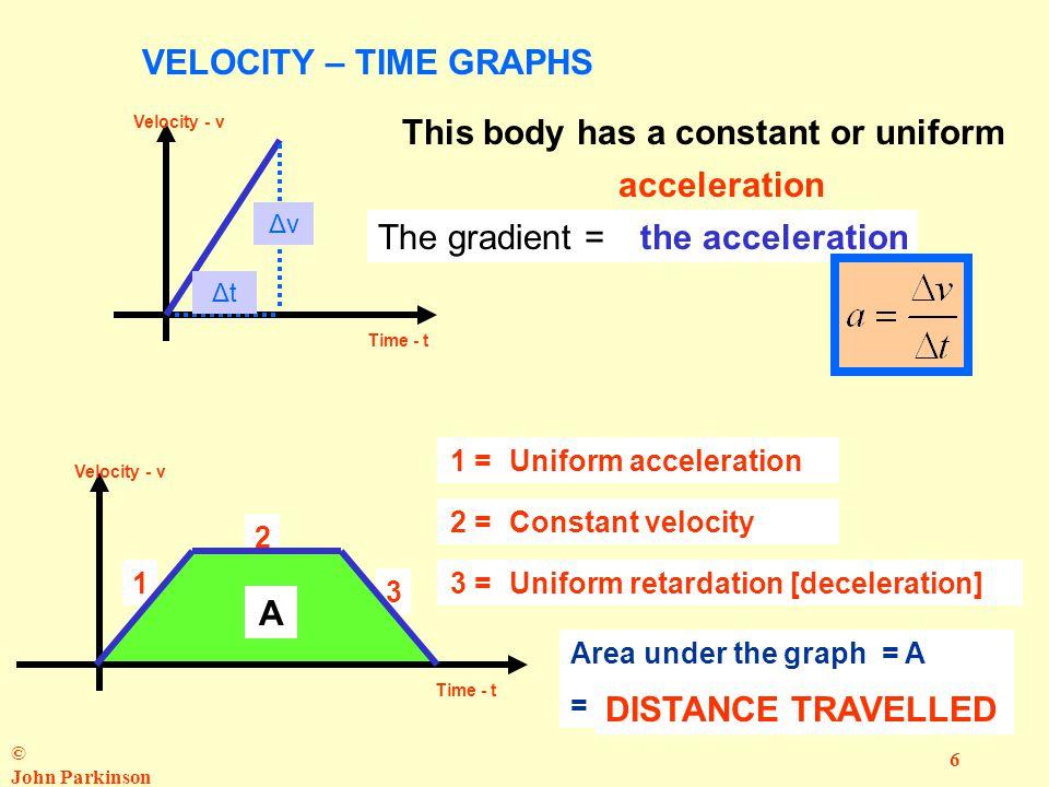 © John Parkinson 6 1 3 2 AVELOCITY – TIME GRAPHS Velocity - v Time - t Velocity - v Time - t This body has a constant or uniform ……….