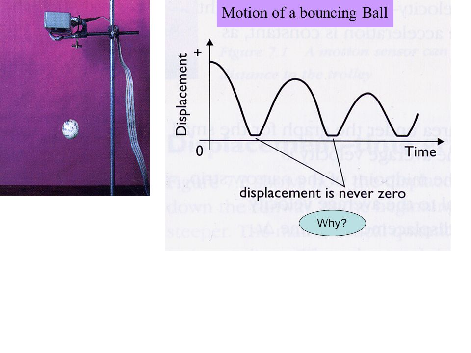 Motion of a bouncing Ball centre or top surface never touches the ground