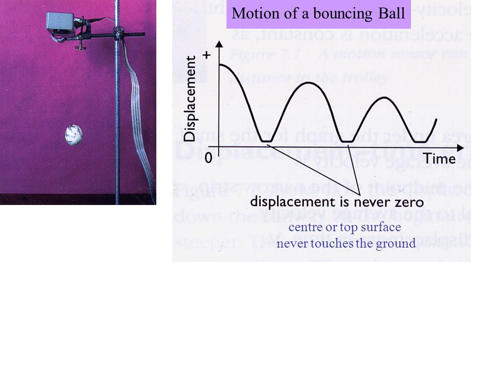 where the gradient is zero Motion of a bouncing Ball
