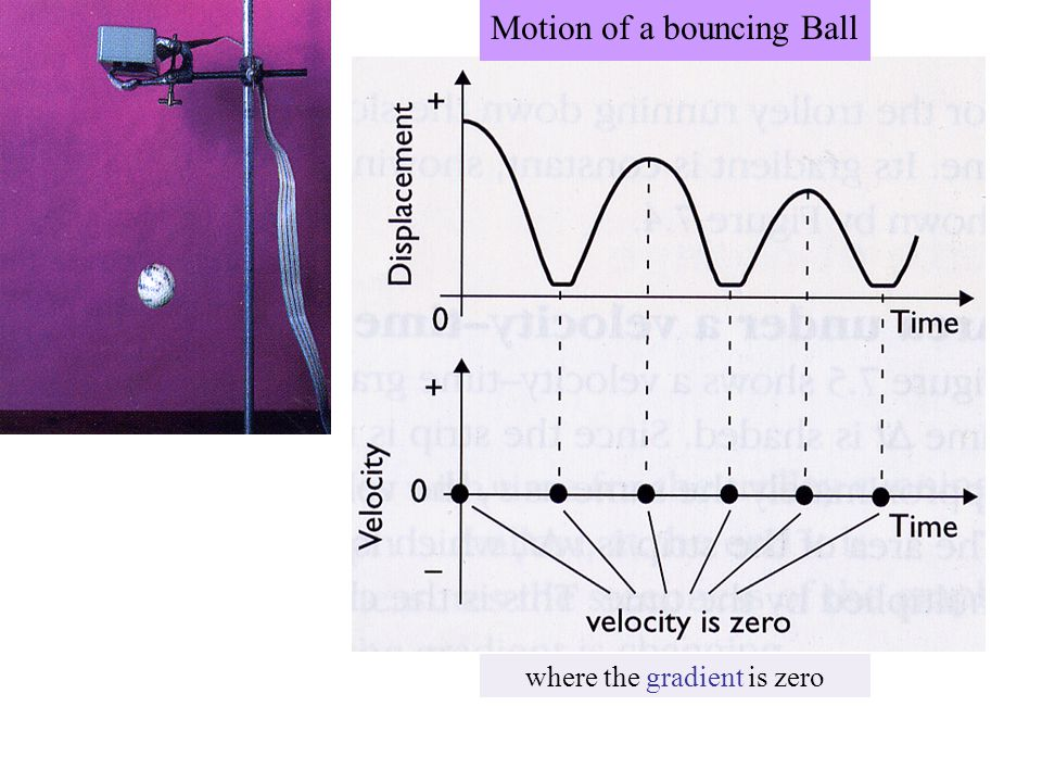 The velocity is large and positive at points like A…. A B