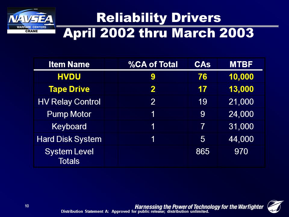 10 Reliability Drivers April 2002 thru March 2003 Item Name%CA of TotalCAsMTBF HVDU97610,000 Tape Drive21713,000 HV Relay Control21921,000 Pump Motor1924,000 Keyboard1731,000 Hard Disk System1544,000 System Level Totals 865970 Distribution Statement A: Approved for public release; distribution unlimited.