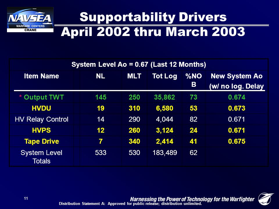 11 Supportability Drivers April 2002 thru March 2003 System Level Ao = 0.67 (Last 12 Months) Item NameNLMLTTot Log%NO B New System Ao (w/ no log.