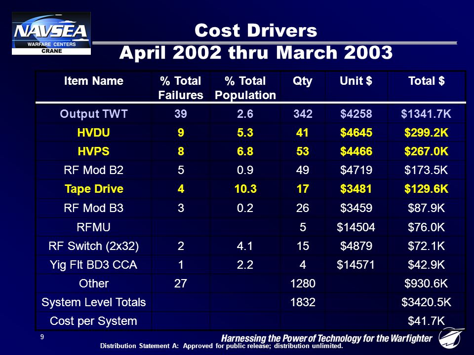 9 Cost Drivers April 2002 thru March 2003 Item Name% Total Failures % Total Population QtyUnit $Total $ Output TWT392.6342$4258$1341.7K HVDU95.341$4645$299.2K HVPS86.853$4466$267.0K RF Mod B250.949$4719$173.5K Tape Drive410.317$3481$129.6K RF Mod B330.226$3459$87.9K RFMU5$14504$76.0K RF Switch (2x32)24.115$4879$72.1K Yig Flt BD3 CCA12.24$14571$42.9K Other271280$930.6K System Level Totals1832$3420.5K Cost per System$41.7K Distribution Statement A: Approved for public release; distribution unlimited.